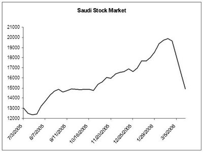 Saudi stocks' downward march