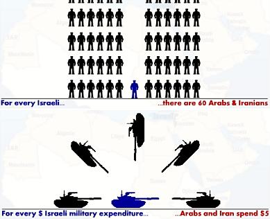 Israel vs. the Arabs and Iran