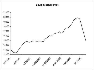 Saudi stocks' downward march