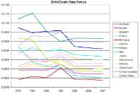 Birth and death rate ratios