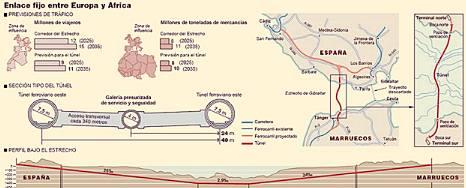 Gibraltar schematic